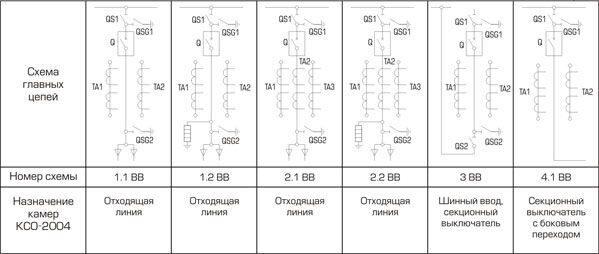 схемы главных цепей